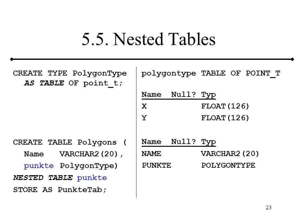 23 5.5. Nested Tables CREATE TYPE PolygonType AS TABLE OF point_t; CREATE TABLE Polygons ( NameVARCHAR2(20), punktePolygonType) NESTED TABLE punkte ST