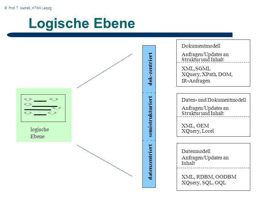 © Prof. T. Kudraß, HTWK Leipzig Logische Ebene logische Ebene datenzentriert semistrukturiert dok-zentriert Datenmodell Anfragen/Updates an Inhalt XML