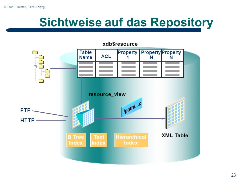 © Prof. T. Kudraß, HTWK Leipzig 23 Sichtweise auf das Repository Table Name ACL Property 1 Property N Property N XML Table B Tree Index Text Index Hie