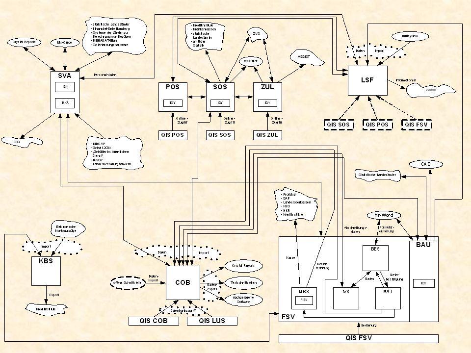 Gliederung 12.04.2006HIS 1.Übersicht über HIS 2.HIS-Komponenten 3.HIS-Strukturen 4.Zukünftige Entwicklungen 5.Quellen/Literatur