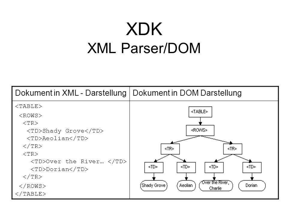 XDK XML Parser/DOM Dokument in XML - DarstellungDokument in DOM Darstellung Shady Grove Aeolian Over the River… Dorian
