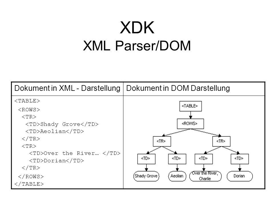 XDK XML Parser/SAX/Beispiel import org.xml.sax.*; import java.io.*; import java.net.*; import oracle.xml.parser.v2.*; public class SAXSample extends HandlerBase{ // Store the Locator Locator locator; public static void main (String args[])throws Exception { SAXSample sample = new SAXSample(); Parser parser = new SAXParser(); parser.setDocumentHandler(sample); parser.setErrorHandler(sample); parser.parse( file:C:\\test.xml ); }