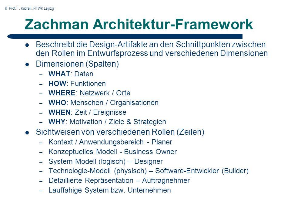 © Prof. T. Kudraß, HTWK Leipzig Zachman Architektur-Framework Beschreibt die Design-Artifakte an den Schnittpunkten zwischen den Rollen im Entwurfspro