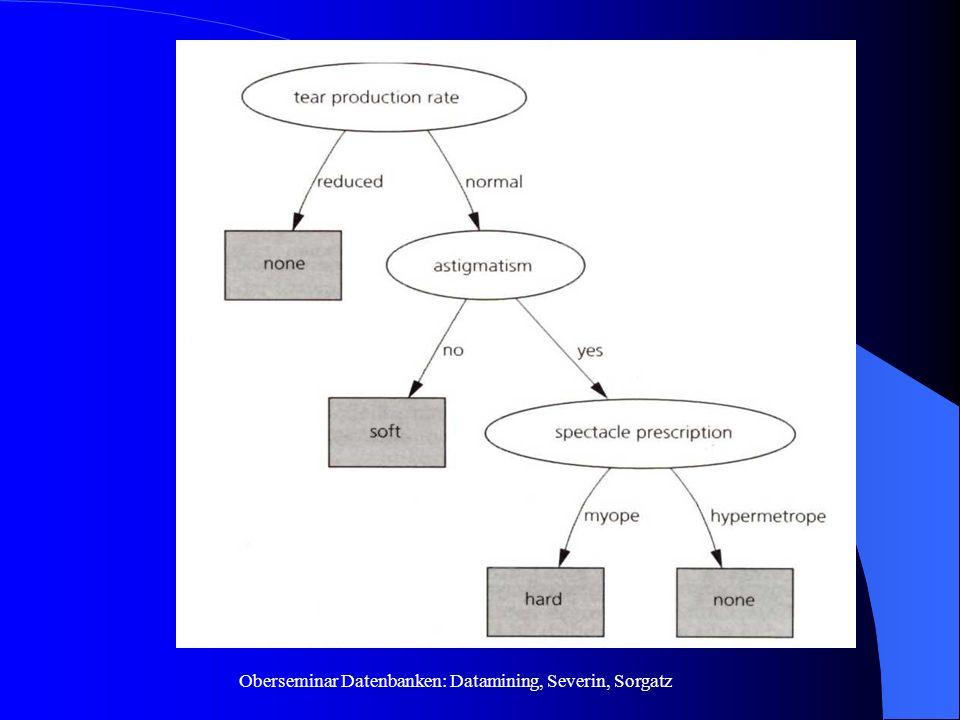 Oberseminar Datenbanken: Datamining, Severin, Sorgatz 2.2.2. Beispiel: Baum