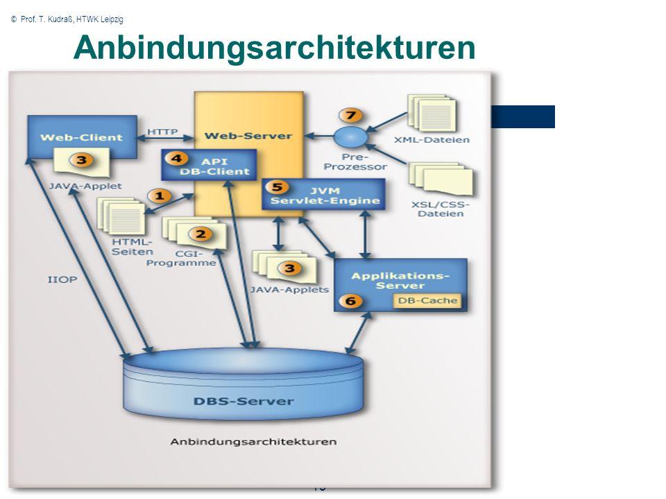 © Prof. T. Kudraß, HTWK Leipzig 19 Anbindungsarchitekturen