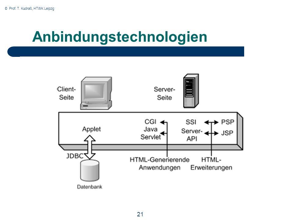 © Prof. T. Kudraß, HTWK Leipzig 21 Anbindungstechnologien