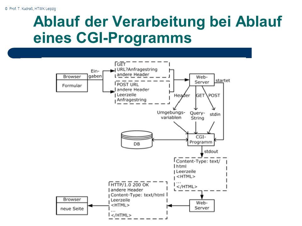 © Prof. T. Kudraß, HTWK Leipzig 32 Ablauf der Verarbeitung bei Ablauf eines CGI-Programms
