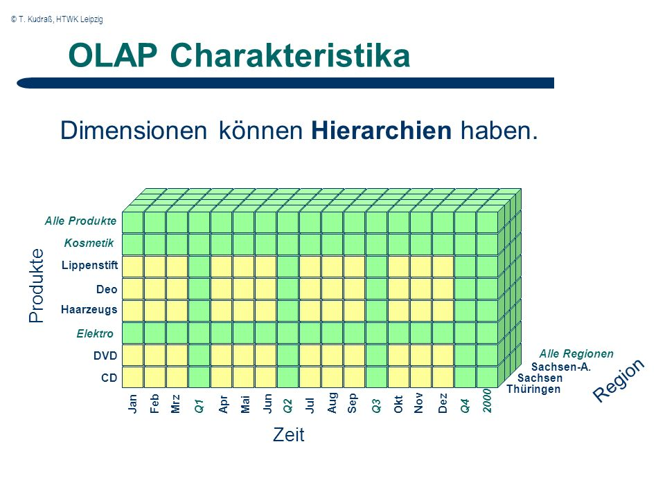 © T. Kudraß, HTWK Leipzig Dimensionen können Hierarchien haben.