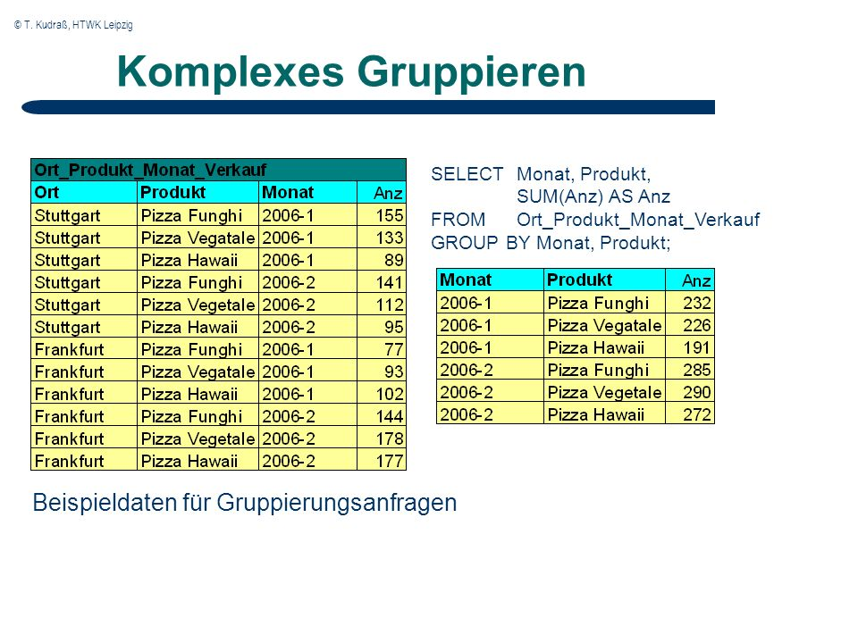© T. Kudraß, HTWK Leipzig Komplexes Gruppieren Beispieldaten für Gruppierungsanfragen SELECTMonat, Produkt, SUM(Anz) AS Anz FROMOrt_Produkt_Monat_Verk