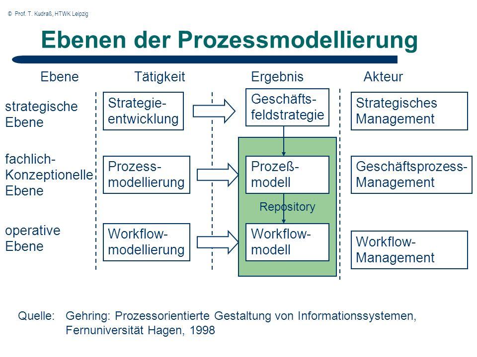 Charmant Prozesshandbuch Vorlage Zeitgenössisch - Bilder für das ...