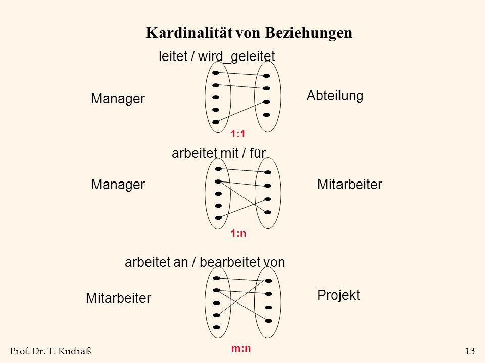 Prof. Dr. T. Kudraß13 Kardinalität von Beziehungen 1:1 1:n m:n leitet / wird_geleitet Manager Abteilung ManagerMitarbeiter arbeitet mit / für Mitarbei