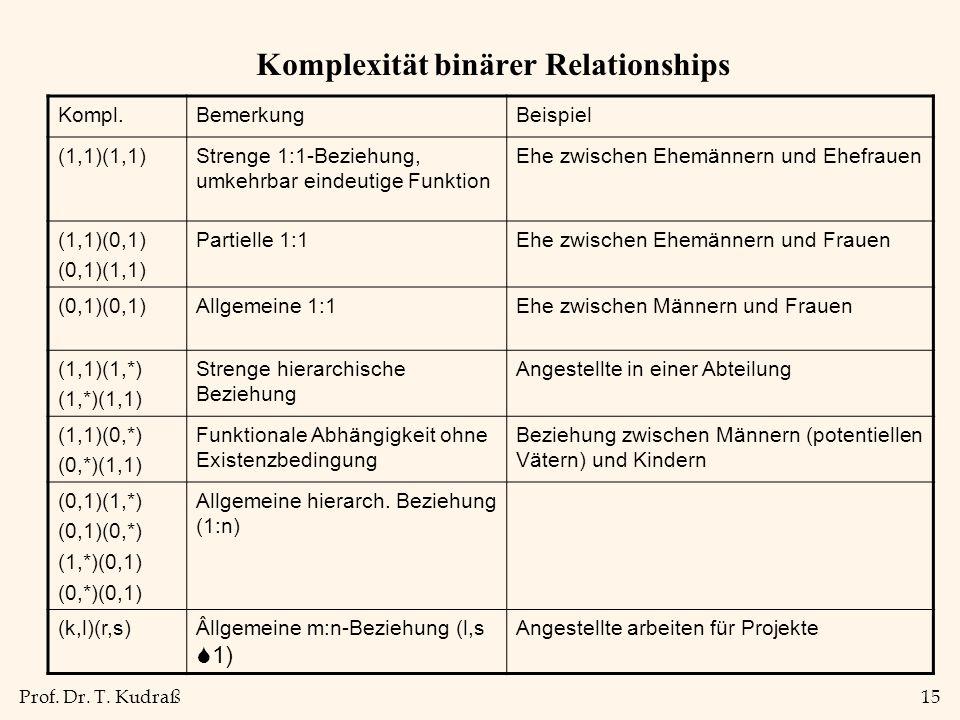 Prof. Dr. T. Kudraß15 Komplexität binärer Relationships Kompl.BemerkungBeispiel (1,1)(1,1)Strenge 1:1-Beziehung, umkehrbar eindeutige Funktion Ehe zwi