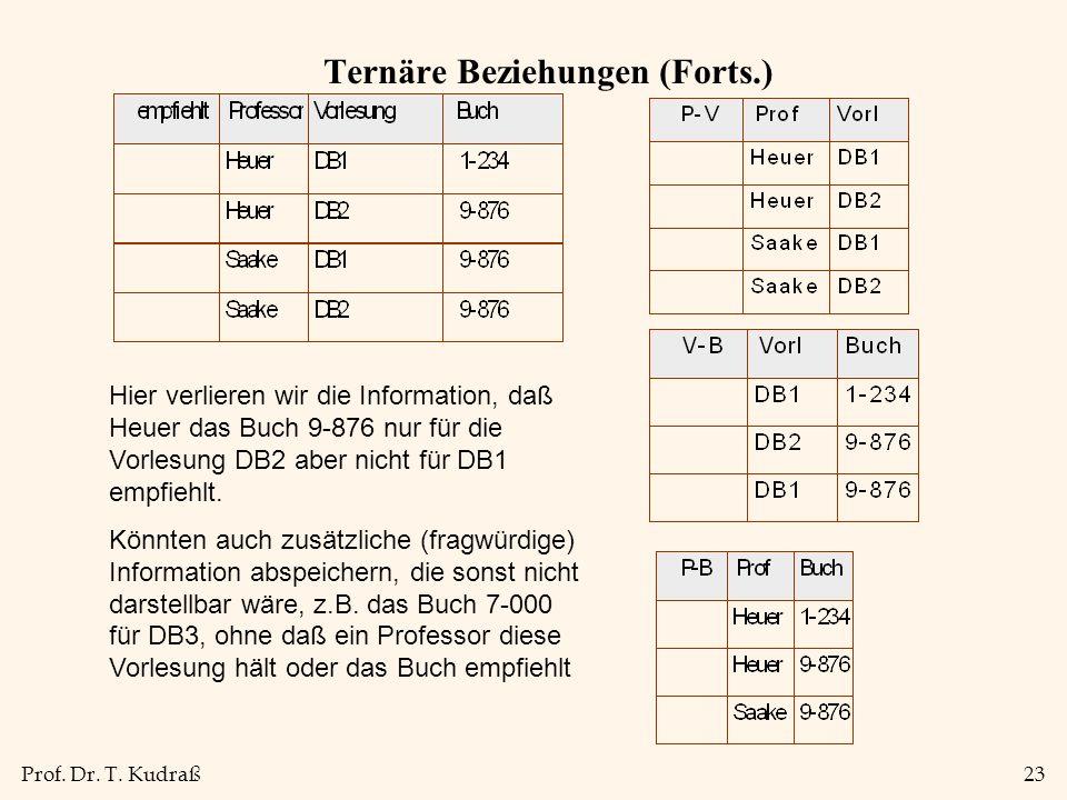Prof. Dr. T. Kudraß23 Ternäre Beziehungen (Forts.) Hier verlieren wir die Information, daß Heuer das Buch 9-876 nur für die Vorlesung DB2 aber nicht f