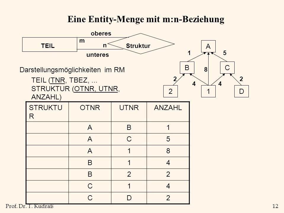 Prof. Dr. T. Kudraß12 Eine Entity-Menge mit m:n-Beziehung Darstellungsmöglichkeiten im RM TEIL (TNR, TBEZ,... STRUKTUR (OTNR, UTNR, ANZAHL) StrukturTE
