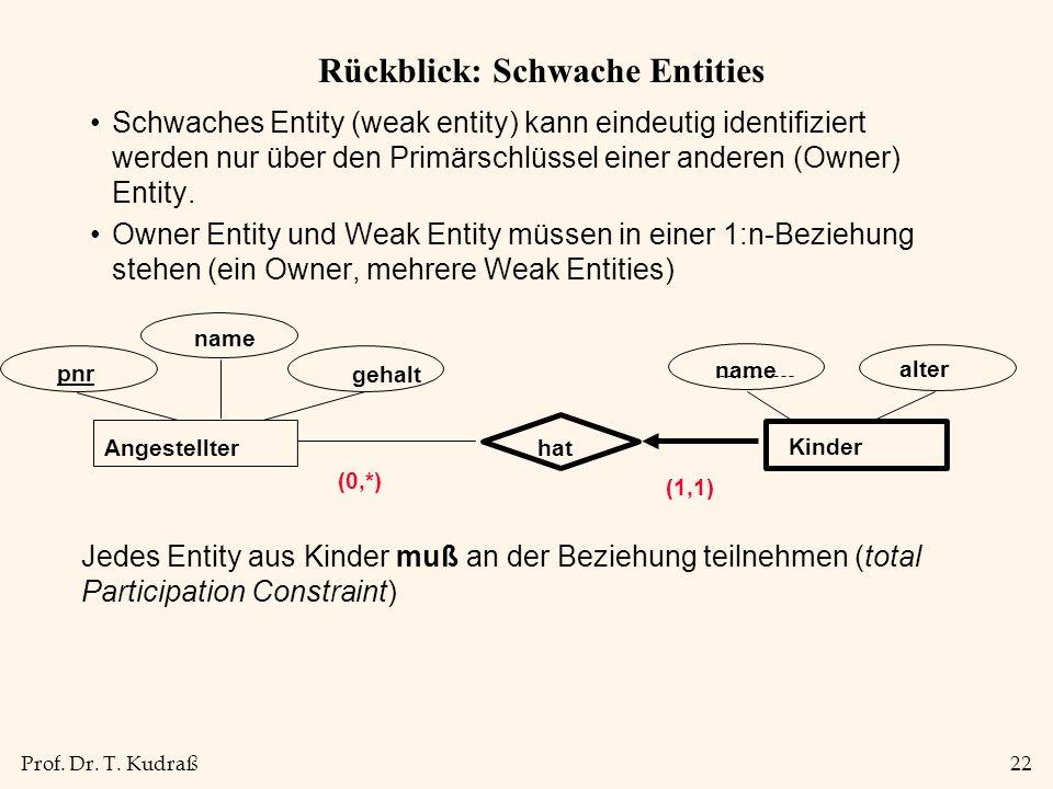 Prof. Dr. T. Kudraß22 Rückblick: Schwache Entities Schwaches Entity (weak entity) kann eindeutig identifiziert werden nur über den Primärschlüssel ein