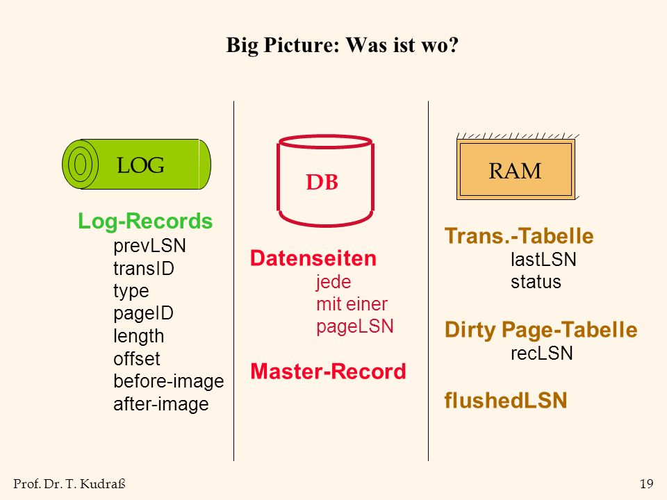Prof.Dr. T. Kudraß19 Big Picture: Was ist wo.