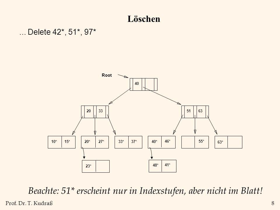 Prof. Dr. T. Kudraß8 Löschen Beachte: 51* erscheint nur in Indexstufen, aber nicht im Blatt! 10*15*20*27*33*37*40* 46*55* 63* 20335163 40 Root 23* 48*