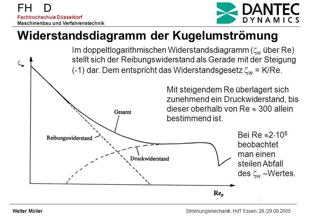 FH D Fachhochschule Düsseldorf Maschinenbau und Verfahrenstechnik Walter Müller Strömungsmechanik, HdT Essen, 28./29.09.2005 Widerstandsdiagramm der K