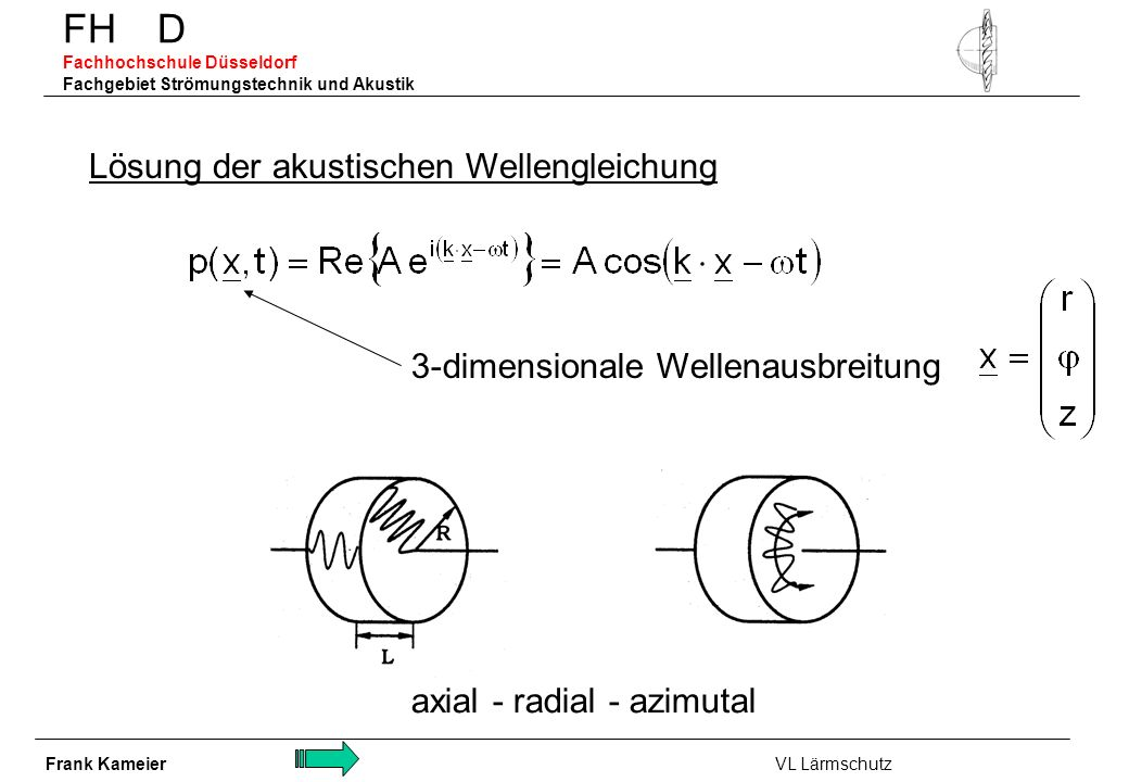 FH D Fachhochschule Düsseldorf Fachgebiet Strömungstechnik und Akustik Lösung der akustischen Wellengleichung 3-dimensionale Wellenausbreitung axial -