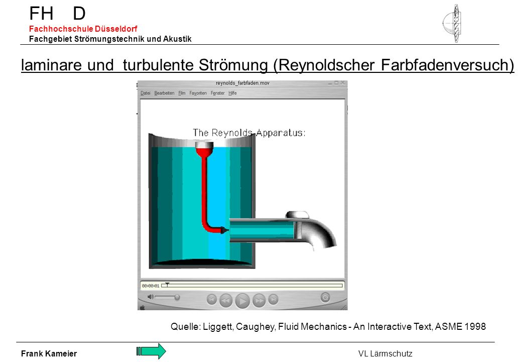 FH D Fachhochschule Düsseldorf Fachgebiet Strömungstechnik und Akustik laminare und turbulente Strömung (Reynoldscher Farbfadenversuch) Quelle: Ligget