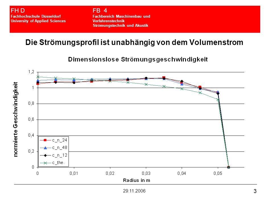 3 FH DFB 4 Fachhochschule DüsseldorfFachbereich Maschinenbau und University of Applied SciencesVerfahrenstechnik Strömungstechnik und Akustik 29.11.20