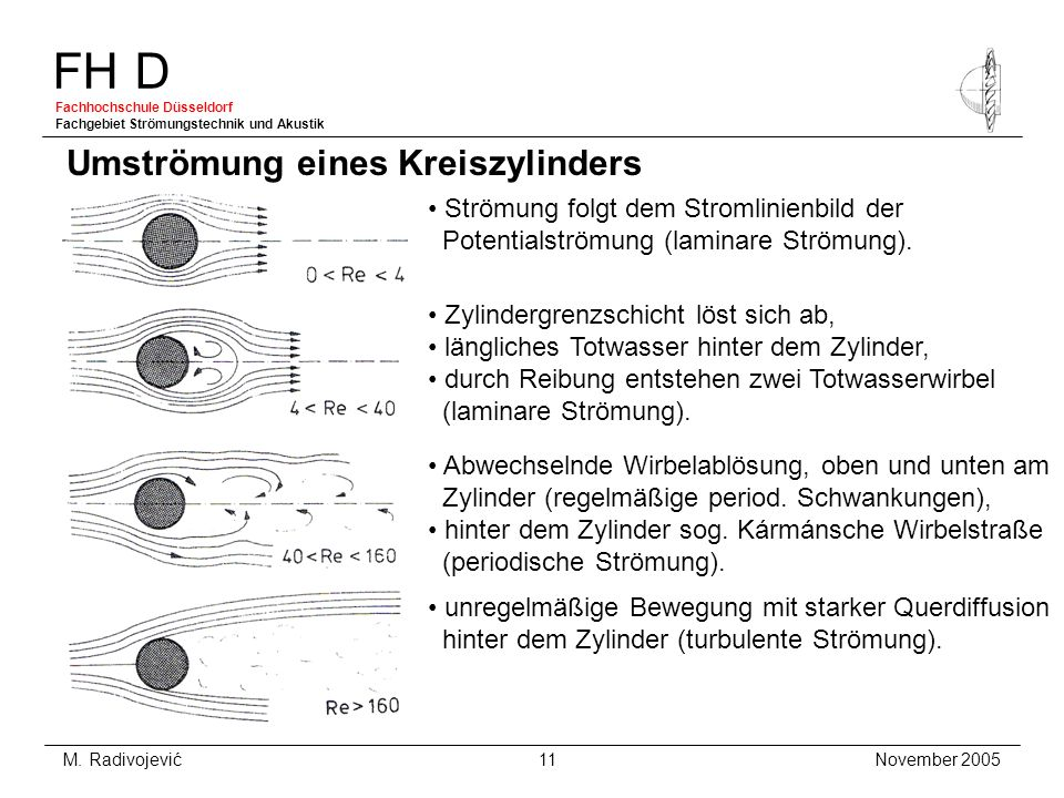 FH D Fachhochschule Düsseldorf Fachgebiet Strömungstechnik und Akustik November 2005 M. Radivojević 11 Umströmung eines Kreiszylinders Strömung folgt