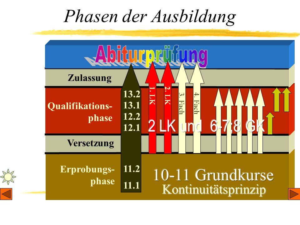 Erprobungs- phase Phasen der Ausbildung Versetzung Qualifikations- phase Zulassung Kontinuitätsprinzip 1. LK 2. LK 3. Fach 4. Fach 11.1 11.2 12.1 12.2
