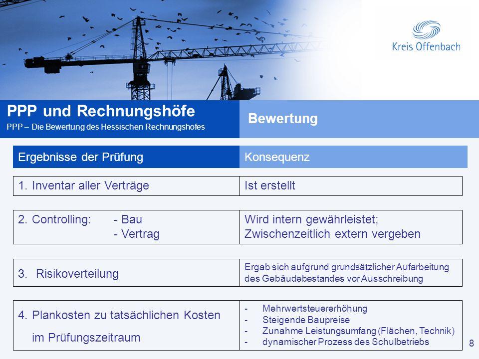 8 PPP und Rechnungshöfe PPP – Die Bewertung des Hessischen Rechnungshofes 8 Ergebnisse der PrüfungKonsequenz -Mehrwertsteuererhöhung -Steigende Baupre