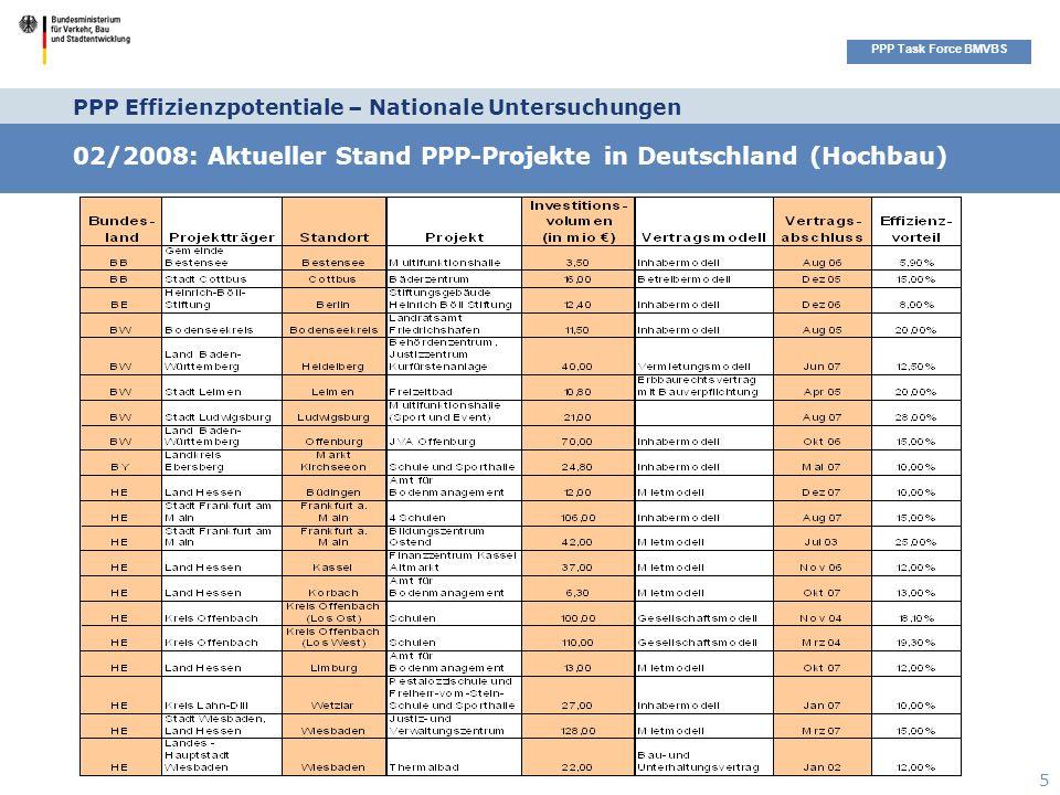 Seitenüberschrift PPP Task Force BMVBS 5 02/2008: Aktueller Stand PPP-Projekte in Deutschland (Hochbau) PPP Effizienzpotentiale – Nationale Untersuchungen
