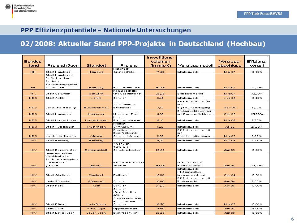 Seitenüberschrift PPP Task Force BMVBS 6 PPP Effizienzpotentiale – Nationale Untersuchungen 02/2008: Aktueller Stand PPP-Projekte in Deutschland (Hochbau)