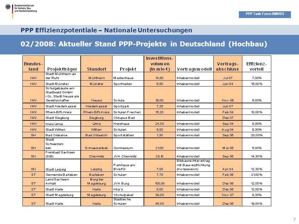 Seitenüberschrift PPP Task Force BMVBS 7 PPP Effizienzpotentiale – Nationale Untersuchungen 02/2008: Aktueller Stand PPP-Projekte in Deutschland (Hochbau)