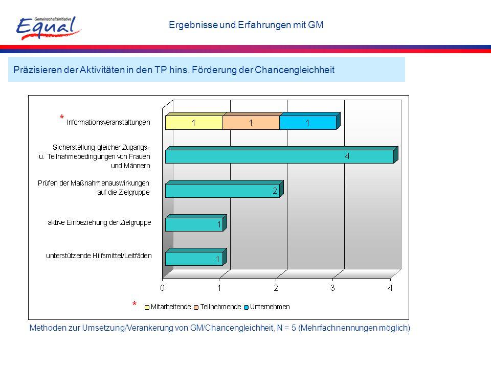 Methoden zur Umsetzung/Verankerung von GM/Chancengleichheit, N = 5 (Mehrfachnennungen möglich) Präzisieren der Aktivitäten in den TP hins. Förderung d