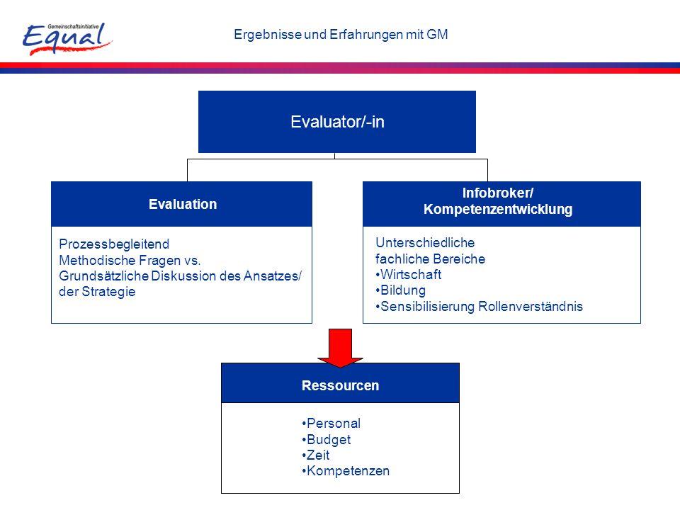 Evaluator/-in Evaluation Infobroker/ Kompetenzentwicklung Ressourcen Personal Budget Zeit Kompetenzen Prozessbegleitend Methodische Fragen vs. Grundsä