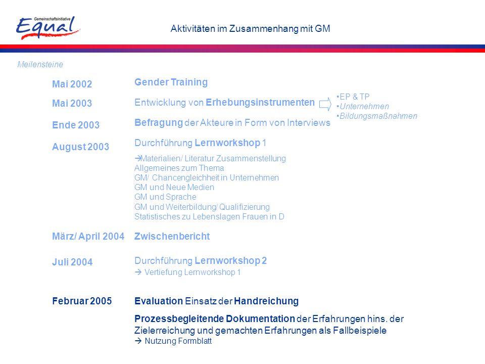 Gender Training Entwicklung von Erhebungsinstrumenten Befragung der Akteure in Form von Interviews Durchführung Lernworkshop 1 Durchführung Lernworksh