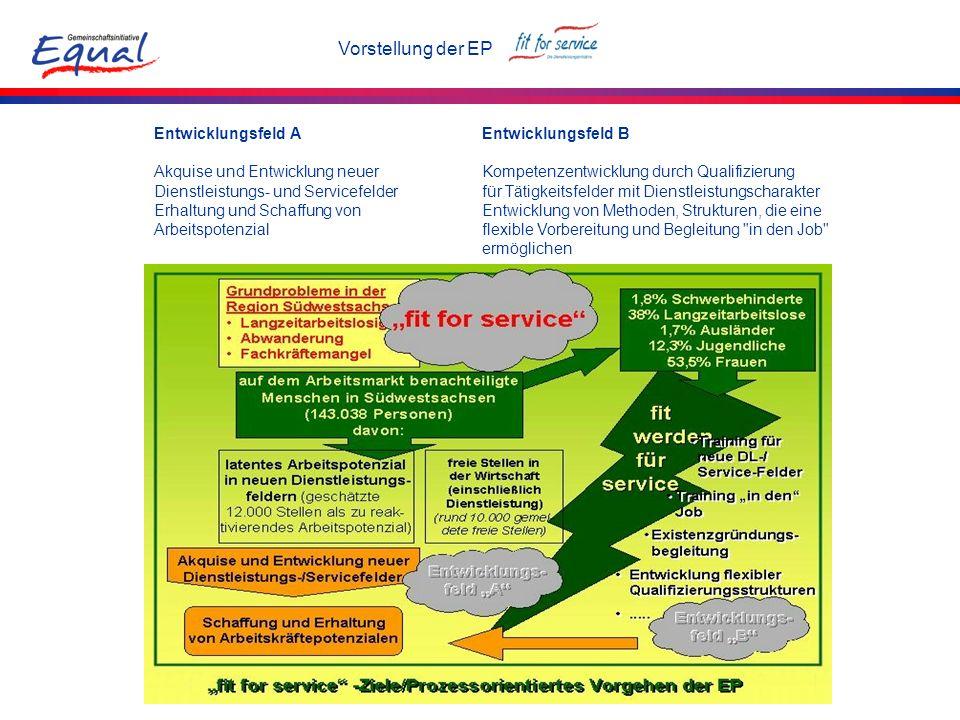 Vorstellung der EP Entwicklungsfeld A Akquise und Entwicklung neuer Dienstleistungs- und Servicefelder Erhaltung und Schaffung von Arbeitspotenzial En