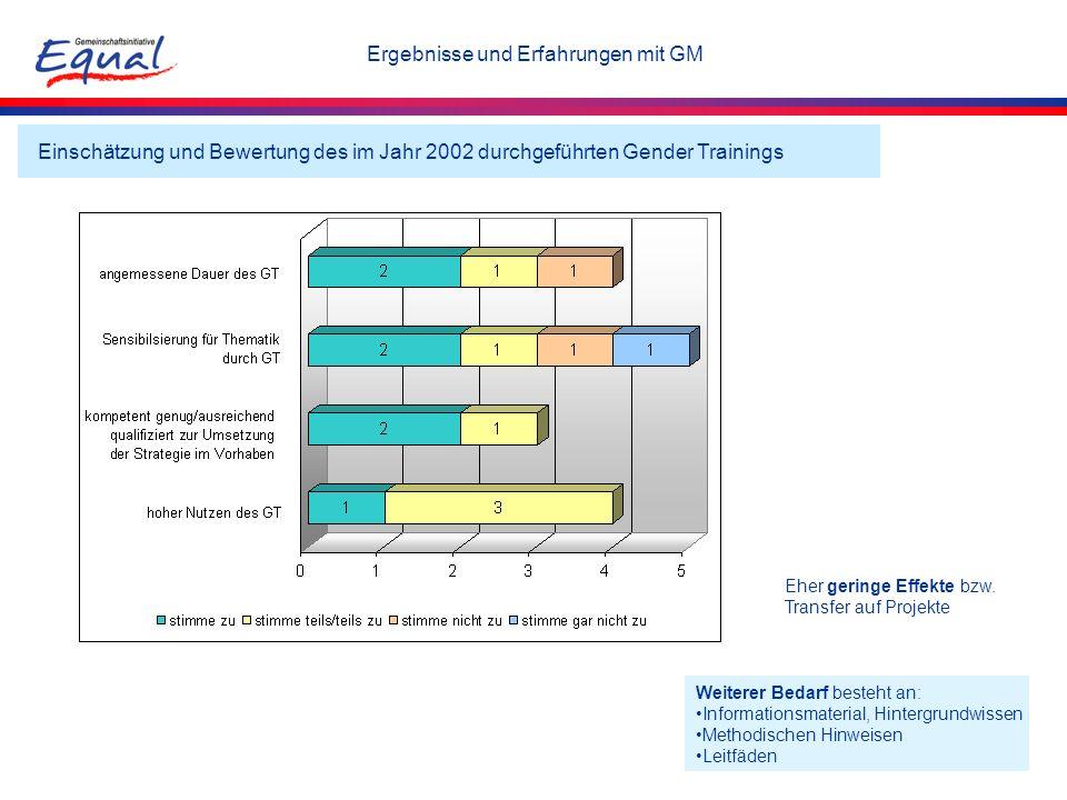 Einschätzung und Bewertung des im Jahr 2002 durchgeführten Gender Trainings Weiterer Bedarf besteht an: Informationsmaterial, Hintergrundwissen Method