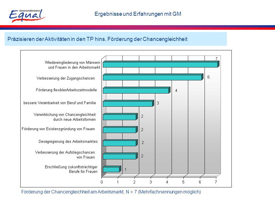 Präzisieren der Aktivitäten in den TP hins. Förderung der Chancengleichheit Förderung der Chancengleichheit am Arbeitsmarkt, N = 7 (Mehrfachnennungen