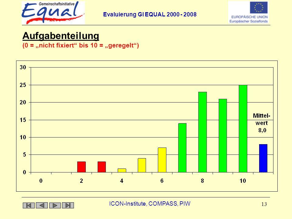 Evaluierung GI EQUAL 2000 - 2008 ICON-Institute, COMPASS, PIW 13 Aufgabenteilung Aufgabenteilung (0 = nicht fixiert bis 10 = geregelt)