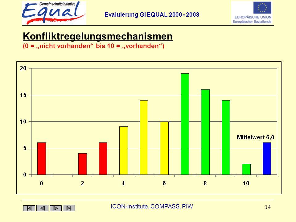 Evaluierung GI EQUAL 2000 - 2008 ICON-Institute, COMPASS, PIW 14 Konfliktregelungsmechanismen Konfliktregelungsmechanismen (0 = nicht vorhanden bis 10 = vorhanden)