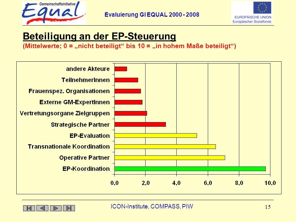 Evaluierung GI EQUAL 2000 - 2008 ICON-Institute, COMPASS, PIW 15 Beteiligung an der EP-Steuerung Beteiligung an der EP-Steuerung (Mittelwerte; 0 = nicht beteiligt bis 10 = in hohem Maße beteiligt)