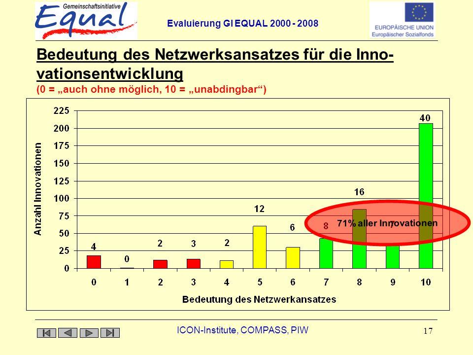Evaluierung GI EQUAL 2000 - 2008 ICON-Institute, COMPASS, PIW 17 Bedeutung des Netzwerksansatzes für die Inno- vationsentwicklung Bedeutung des Netzwerksansatzes für die Inno- vationsentwicklung (0 = auch ohne möglich, 10 = unabdingbar) 71% aller Innovationen