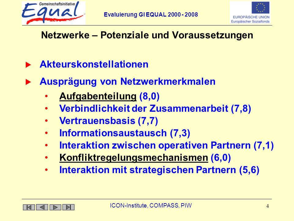 Evaluierung GI EQUAL 2000 - 2008 ICON-Institute, COMPASS, PIW 4 Netzwerke – Potenziale und Voraussetzungen Akteurskonstellationen Aufgabenteilung (8,0)Aufgabenteilung Verbindlichkeit der Zusammenarbeit (7,8) Vertrauensbasis (7,7) Informationsaustausch (7,3) Interaktion zwischen operativen Partnern (7,1) Konfliktregelungsmechanismen (6,0)Konfliktregelungsmechanismen Interaktion mit strategischen Partnern (5,6) Ausprägung von Netzwerkmerkmalen