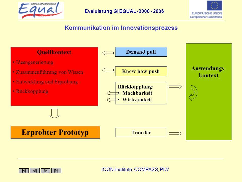 Evaluierung GI EQUAL- 2000 - 2006 ICON-Institute, COMPASS, PIW Kommunikation im Innovationsprozess Quellkontext Ideengenerierung Zusammenführung von W