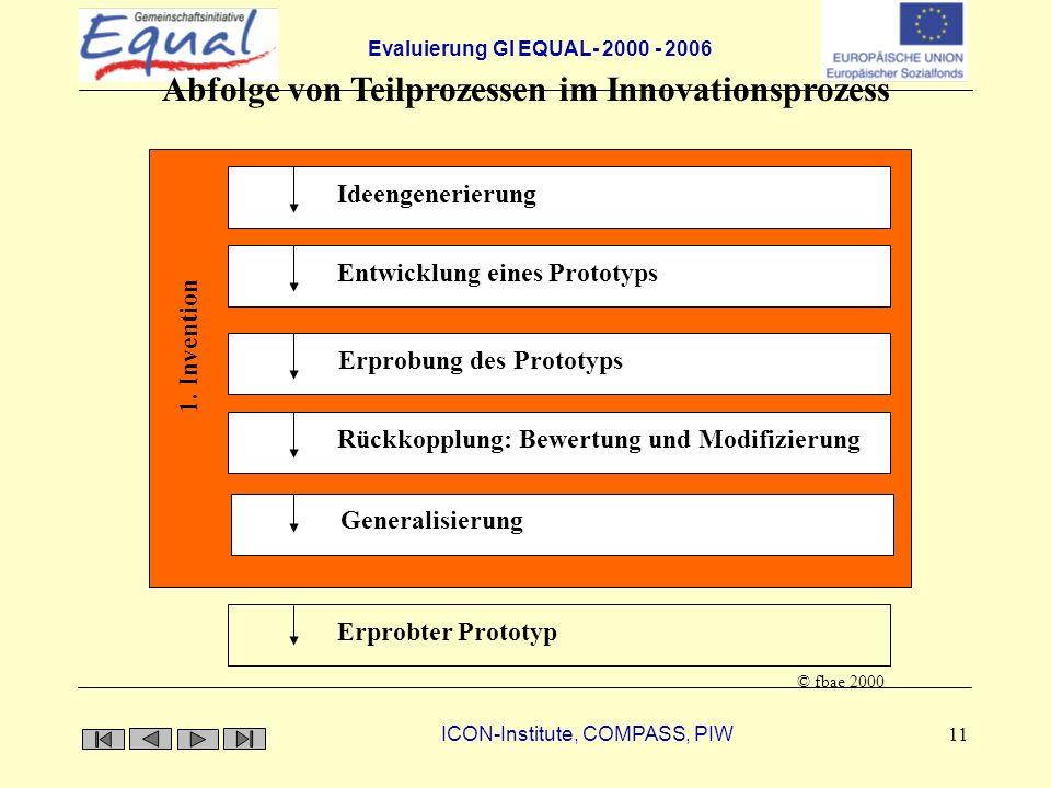 Evaluierung GI EQUAL- 2000 - 2006 ICON-Institute, COMPASS, PIW 11 IdeengenerierungEntwicklung eines PrototypsErprobung des PrototypsRückkopplung: Bewe