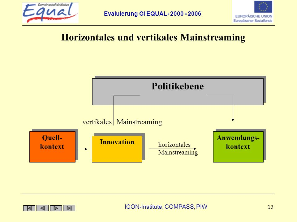 Evaluierung GI EQUAL- 2000 - 2006 ICON-Institute, COMPASS, PIW 13 vertikales Mainstreaming horizontales Mainstreaming Politikebene Quell- kontext Anwe
