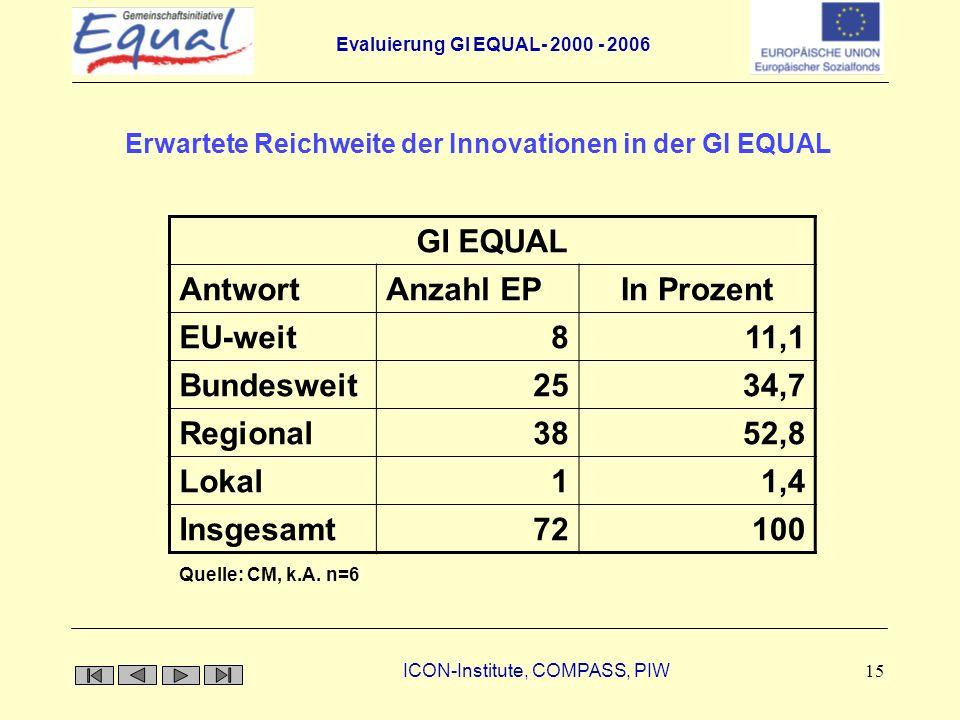 Evaluierung GI EQUAL- 2000 - 2006 ICON-Institute, COMPASS, PIW 15 Erwartete Reichweite der Innovationen in der GI EQUAL GI EQUAL AntwortAnzahl EPIn Pr