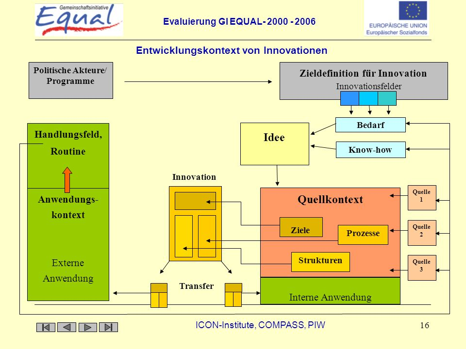 Evaluierung GI EQUAL- 2000 - 2006 ICON-Institute, COMPASS, PIW 16 Entwicklungskontext von Innovationen Innovation Quellkontext Bedarf Prozesse Struktu