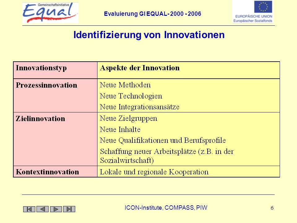 Evaluierung GI EQUAL- 2000 - 2006 ICON-Institute, COMPASS, PIW 6 Identifizierung von Innovationen