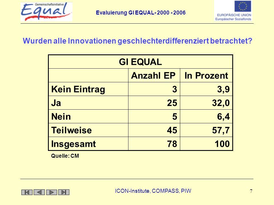 Evaluierung GI EQUAL- 2000 - 2006 ICON-Institute, COMPASS, PIW Prozess- Innovation Prozess- Innovation Ziel- Innovation Kontext- Innovation Teildimensionen von Innovationen Ergebnis: 32,3% 36,7% 31,0%