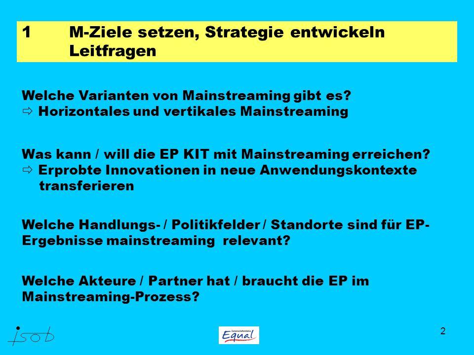 2 1M-Ziele setzen, Strategie entwickeln Leitfragen Welche Varianten von Mainstreaming gibt es? Horizontales und vertikales Mainstreaming Was kann / wi